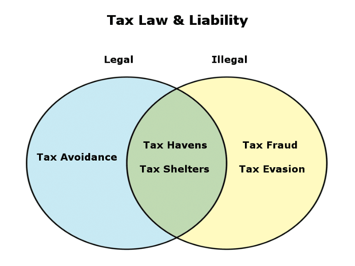 Tax Law and Liability diagram